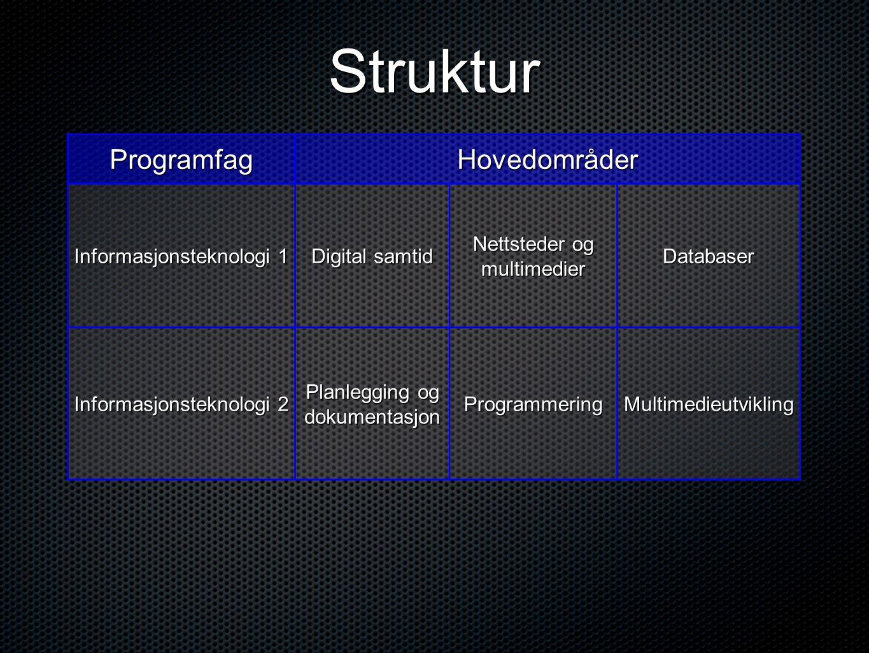 ProgramfagHovedområder Informasjonsteknologi 1 Digital samtid Nettsteder og multimedier Databaser Informasjonsteknologi 2 Planlegging og dokumentasjon ProgrammeringMultimedieutvikling Struktur