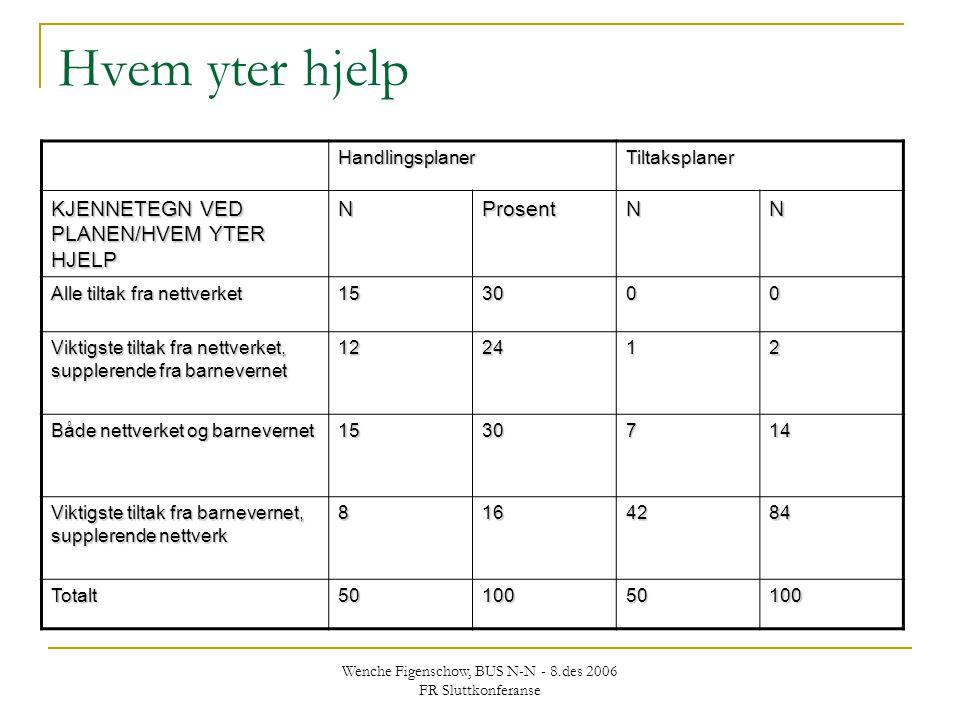 Wenche Figenschow, BUS N-N - 8.des 2006 FR Sluttkonferanse Hvem yter hjelp HandlingsplanerTiltaksplaner KJENNETEGN VED PLANEN/HVEM YTER HJELP NProsent