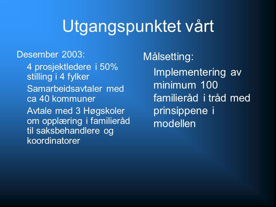 Utgangspunktet vårt Desember 2003: 4 prosjektledere i 50% stilling i 4 fylker Samarbeidsavtaler med ca 40 kommuner Avtale med 3 Høgskoler om opplæring