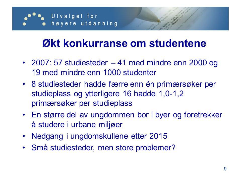 Utviklingen etter 2008 Bred tilslutning til utvalgets analyse, men ikke til forslagene Frivillighetslinje, men nå uttømt Sterkere krav til størrelse har dempet høgskolenes universitetsambisjoner Integrasjonsprosessen i Nord-Norge kan bli fullført HiOA og HBV kan bli universitet Høgskolene i Telemark, Bergen og innlandet har ambisjoner, men greier det ikke alene 20