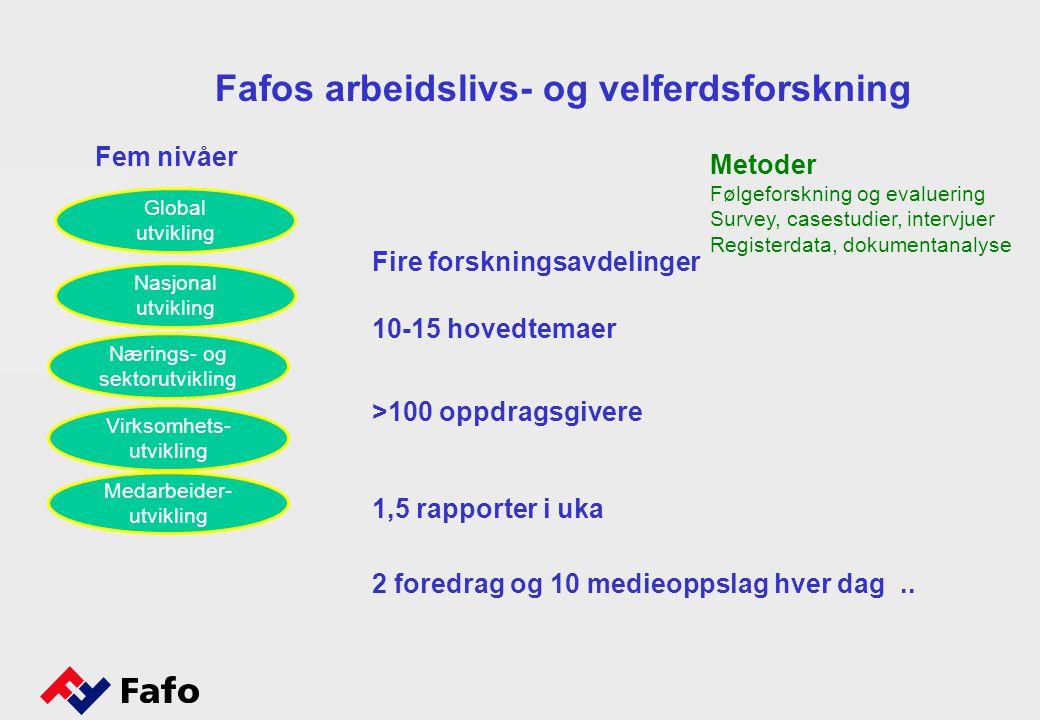 Fem nivåer Fafos arbeidslivs- og velferdsforskning Fire forskningsavdelinger 10-15 hovedtemaer >100 oppdragsgivere 1,5 rapporter i uka 2 foredrag og 10 medieoppslag hver dag..