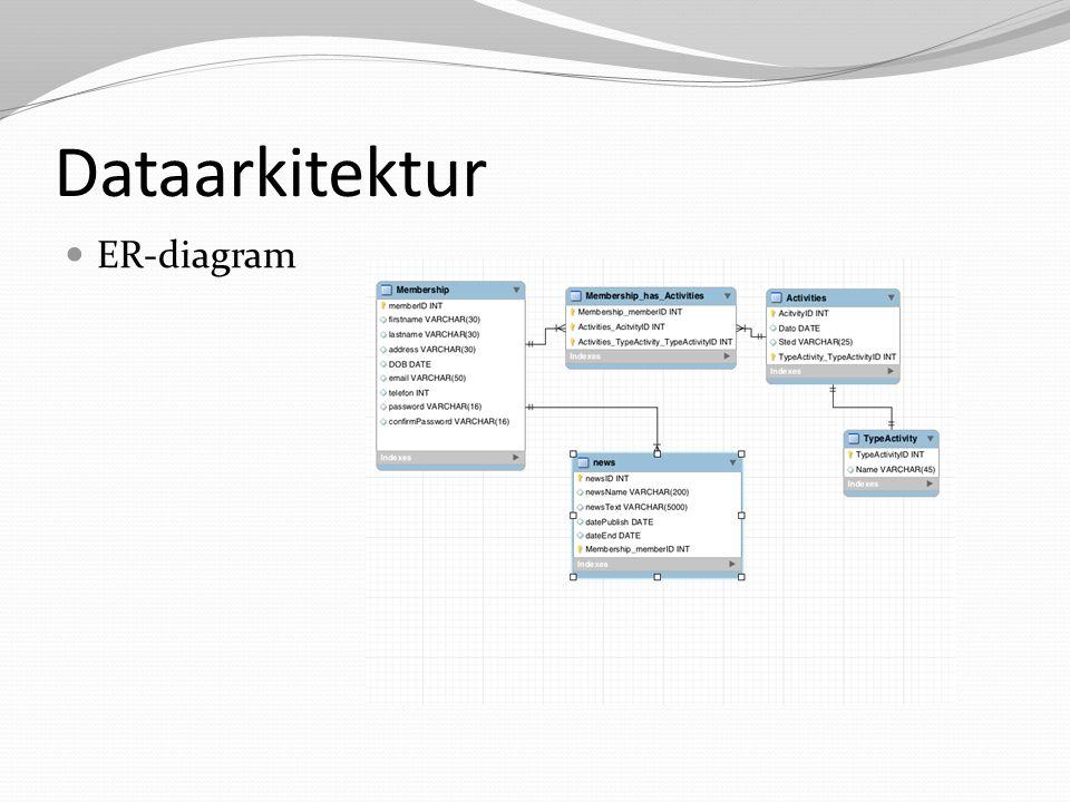 Dataarkitektur ER-diagram