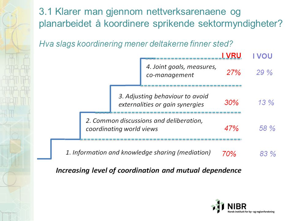 70% 47% 30% 27% 3.1 Klarer man gjennom nettverksarenaene og planarbeidet å koordinere sprikende sektormyndigheter? Hva slags koordinering mener deltak