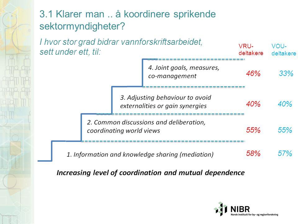 57% 55% 40% 33% 3.1 Klarer man.. å koordinere sprikende sektormyndigheter? I hvor stor grad bidrar vannforskriftsarbeidet, sett under ett, til: VOU- d