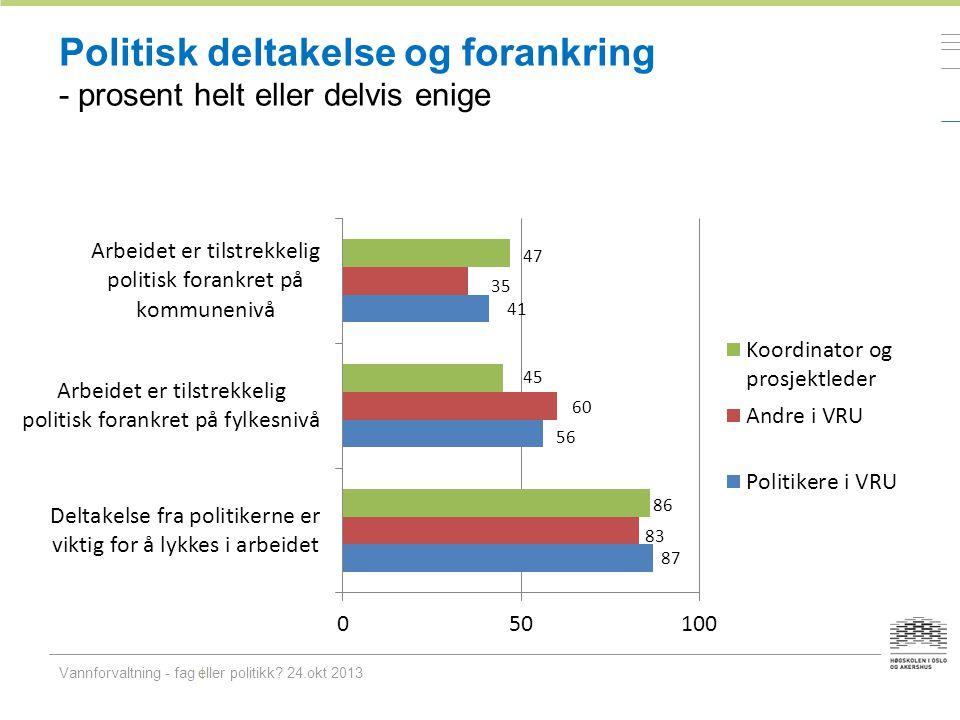 Politisk deltakelse og forankring - prosent helt eller delvis enige Vannforvaltning - fag eller politikk? 24.okt 2013