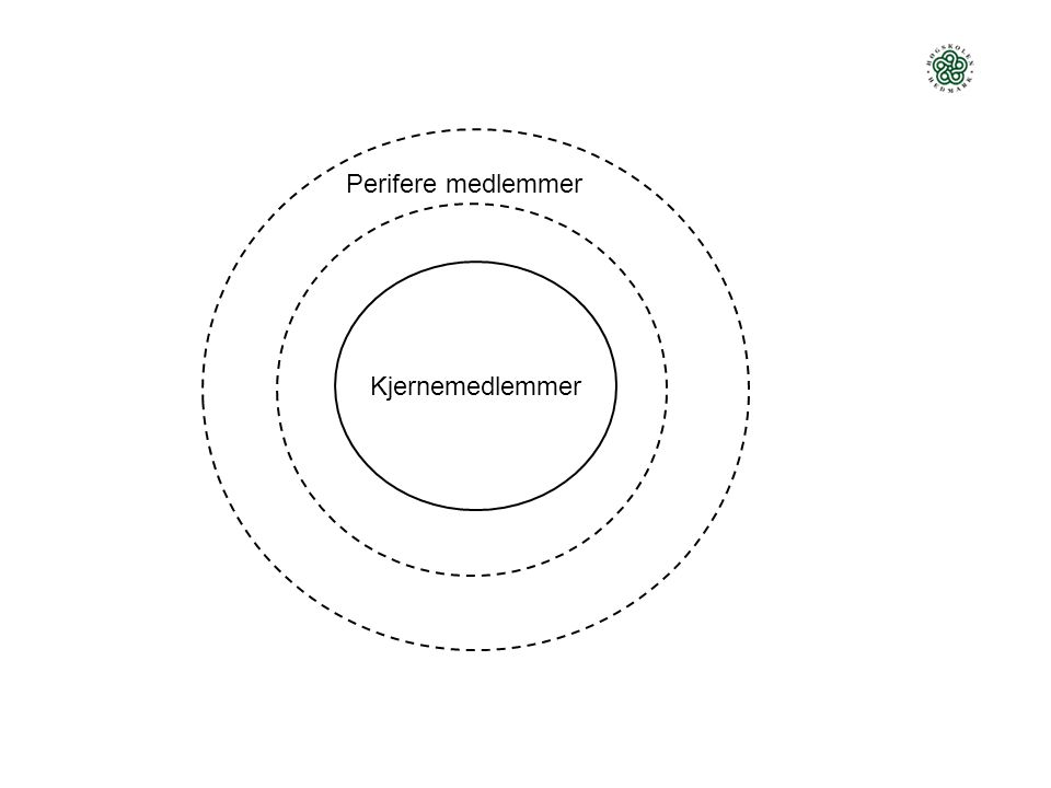 Kjernemedlemmer Perifere medlemmer