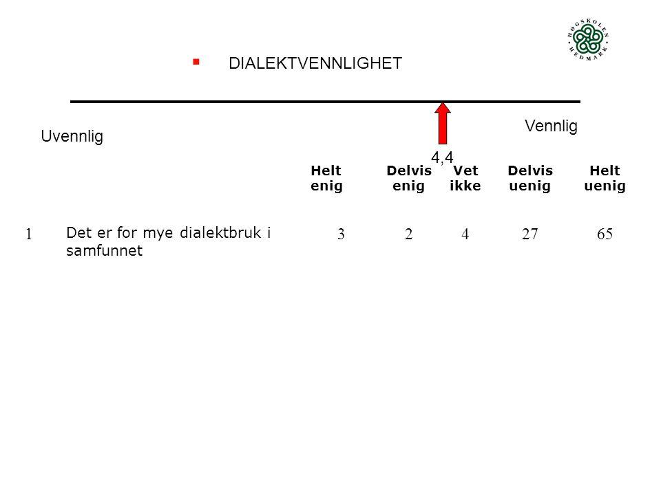  DIALEKTVENNLIGHET Uvennlig Vennlig Helt enig Delvis enig Vet ikke Delvis uenig Helt uenig 1 Det er for mye dialektbruk i samfunnet 3242765 4,4
