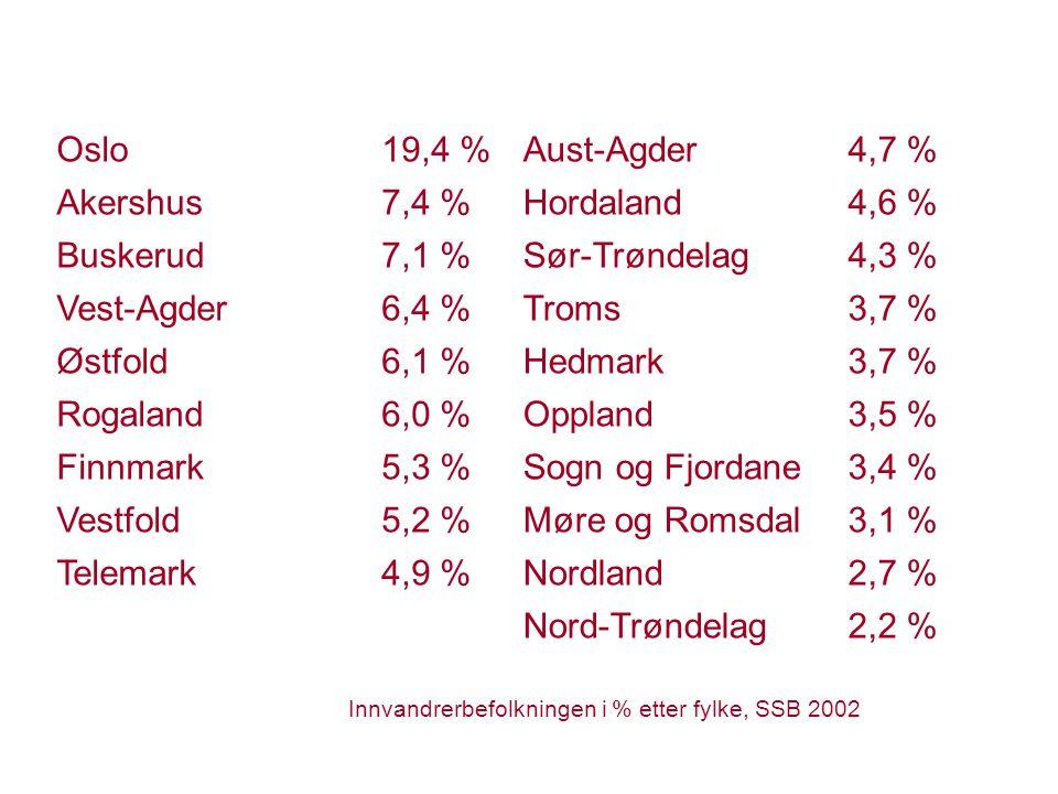 Oslo19,4 %Aust-Agder4,7 % Akershus7,4 %Hordaland4,6 % Buskerud7,1 %Sør-Trøndelag4,3 % Vest-Agder6,4 %Troms3,7 % Østfold6,1 %Hedmark3,7 % Rogaland6,0 %