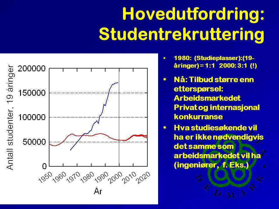 Strategiske utfordringer for Høgskolen Hedmark Erik Mønness, Prorektor Høgskolen Hedmark Desember 2000.