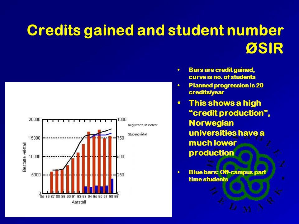 Credits gained and student number ØSIR Bars are credit gained, curve is no.