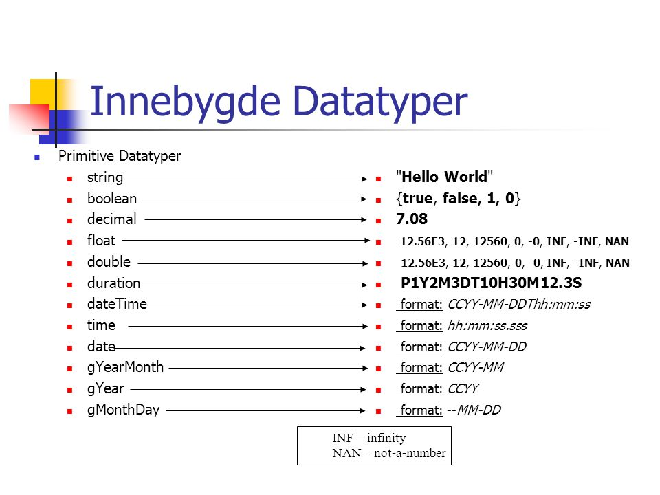 Innebygde Datatyper Primitive Datatyper string boolean decimal float double duration dateTime time date gYearMonth gYear gMonthDay Hello World {true, false, 1, 0} 7.08 12.56E3, 12, 12560, 0, -0, INF, -INF, NAN P1Y2M3DT10H30M12.3S format: CCYY-MM-DDThh:mm:ss format: hh:mm:ss.sss format: CCYY-MM-DD format: CCYY-MM format: CCYY format: --MM-DD INF = infinity NAN = not-a-number