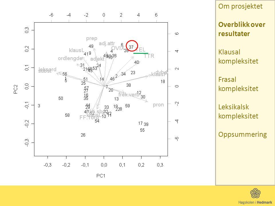subst= substantiv per løpeord leksord= leksikalske ord per løpeord ordlengde= gjennomsnittlig ordlengde klausL= gjennomsnittlig klaususlengde prep= preposisjoner per løpeord adjekt= adjektiv per løpeord adj.attr= attributive adjektiv per substantiv OVIX= ordvariationsindex (fra svensk skrivsyntax) TEL= gjennomsnittlig t-enhetslengde TTR= type/token ratio (med tilpasninger) dybde= dybde i klausal underordning klausF= subklaususer per t-enheter pron= pronomen per løpeord frek.verb= \være\, \ha\, \gjøre\ som hovedverb ikke.sbu= andel eliderte \at\- og \som\ klausL3= subklaususer med maks 3 ord (per løpeord) FF.1ord= andel t-enheter med 1 ord i forfelt Om prosjektet Overblikk over resultater Klausal kompleksitet Frasal kompleksitet Leksikalsk kompleksitet Oppsummering