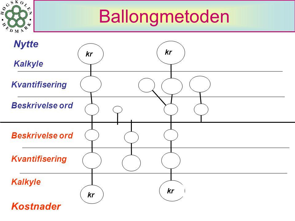 Ballongmetoden Beskrivelse ord Nytte Kostnader Kvantifisering Kalkyle kr