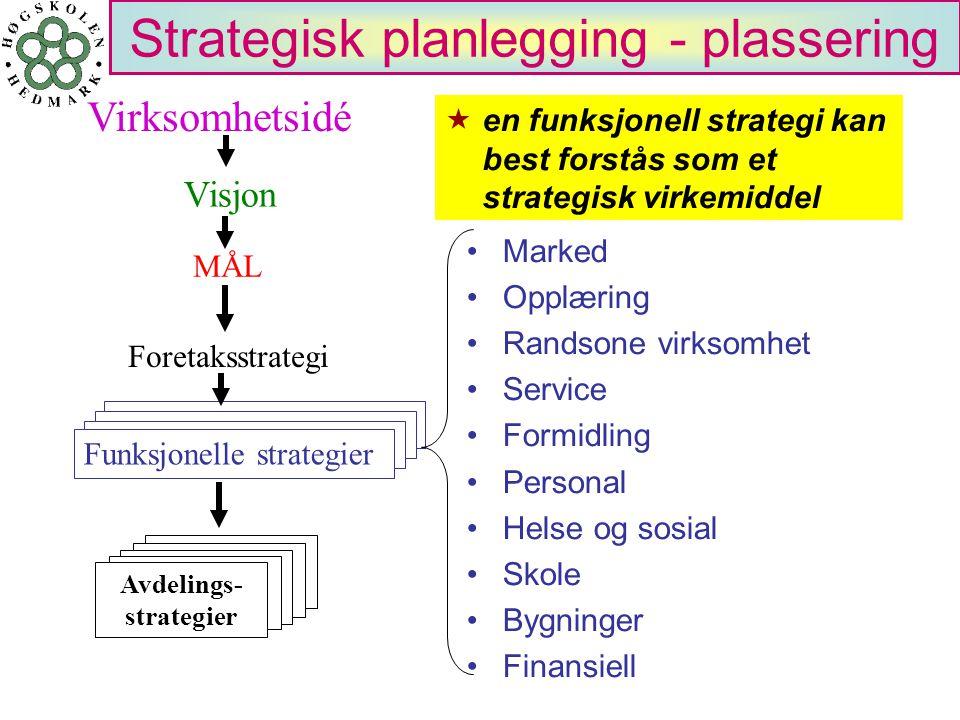 Strategisk planlegging - plassering Marked Opplæring Randsone virksomhet Service Formidling Personal Helse og sosial Skole Bygninger Finansiell Virkso