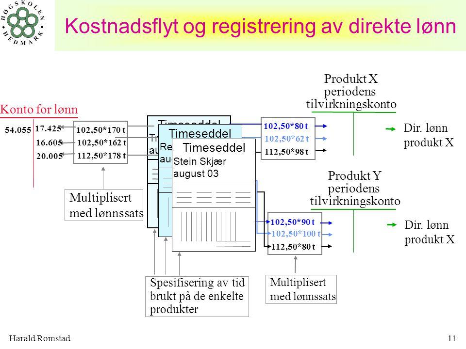 Harald Romstad11 Kostnadsflyt og registrering av direkte lønn Konto for lønn Multiplisert med lønnssats Spesifisering av tid brukt på de enkelte produ