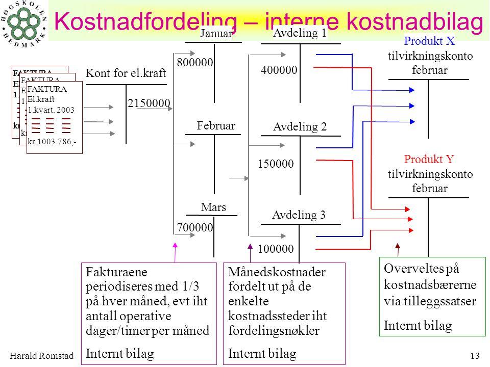 Harald Romstad13 Kostnadfordeling – interne kostnadbilag 2003 FAKTURA El.kraft 1.kvart. 1996 kr 1003.786,- FAKTURA El.kraft 1.kvart. 2003 kr 1003.786,