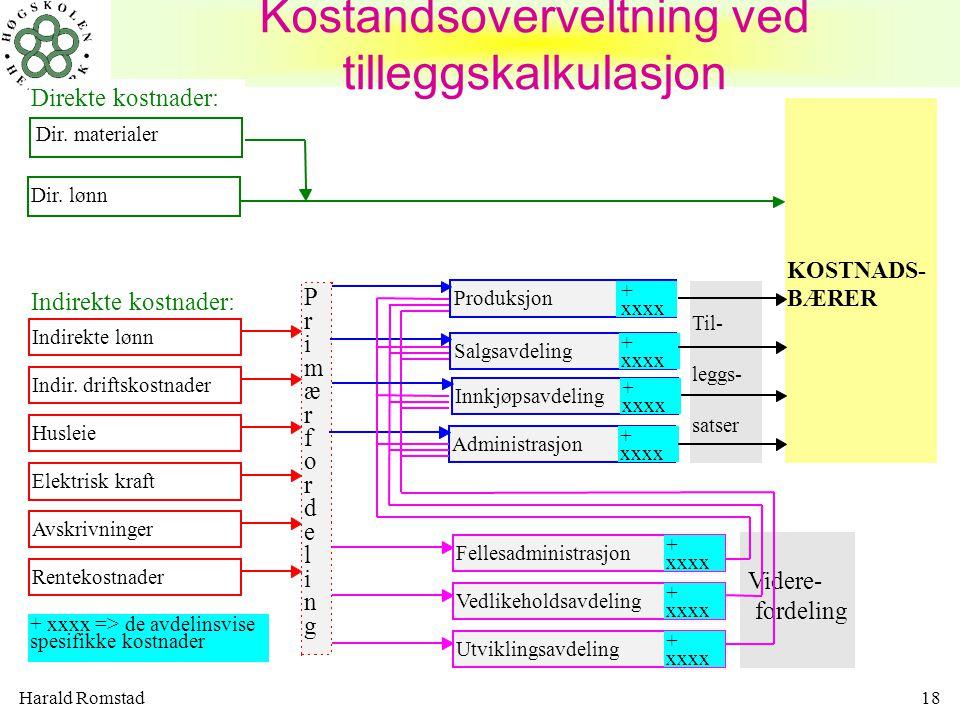 Harald Romstad18 Produksjon + xxxx Kostandsoverveltning ved tilleggskalkulasjon Videre- fordeling Direkte kostnader: Indirekte kostnader: + xxxx => de