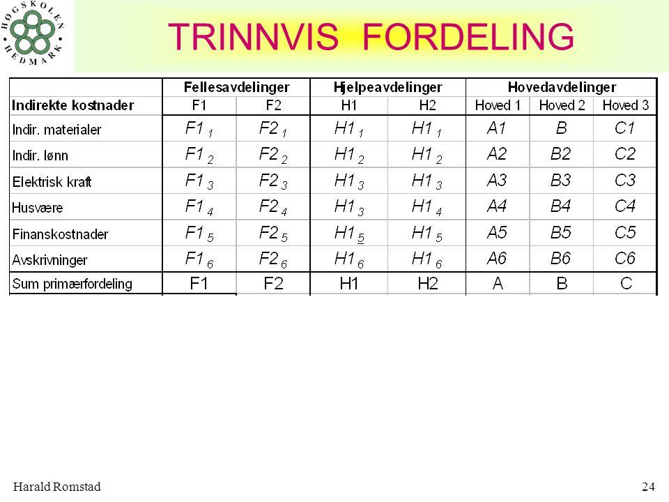 Harald Romstad24 TRINNVIS FORDELING