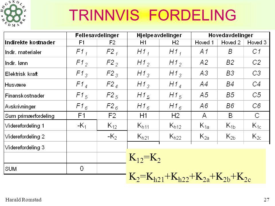 Harald Romstad27 K 12 =K 2 K 2 =K h21 +K h22 +K 2a +K 2b +K 2c TRINNVIS FORDELING