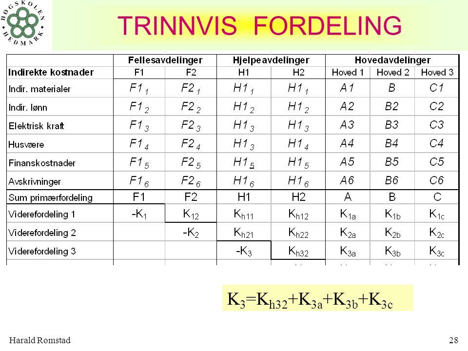 Harald Romstad28 K 3 =K h32 +K 3a +K 3b +K 3c TRINNVIS FORDELING