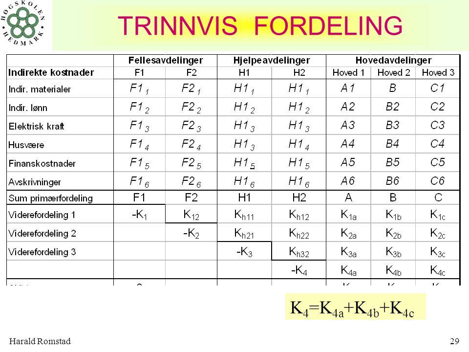 Harald Romstad29 K 4 =K 4a +K 4b +K 4c TRINNVIS FORDELING