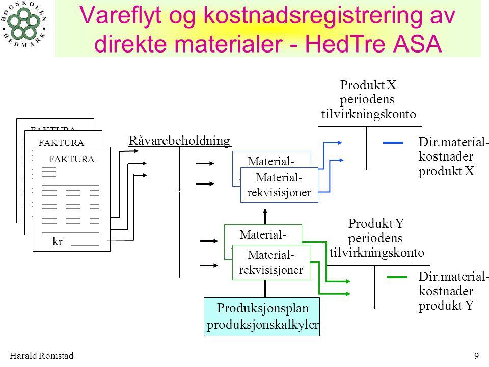 Harald Romstad9 Vareflyt og kostnadsregistrering av direkte materialer - HedTre ASA Råvarebeholdning Produkt X periodens tilvirkningskonto Dir.materia
