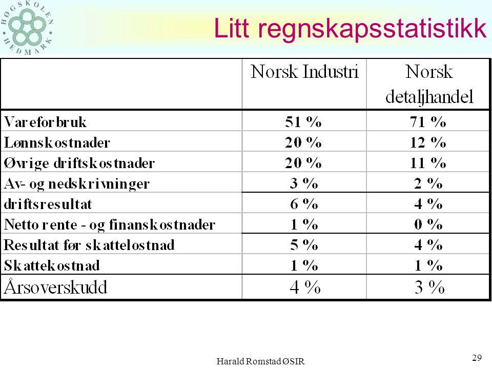 Harald Romstad ØSIR 28 Norge på lønnstoppen.