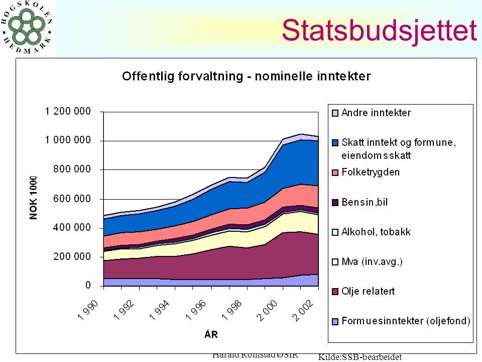 Harald Romstad ØSIR 31 MERVERDIAVGIFT (moms) Merverdiavgift som tilslutt egentlig belastes forbruker
