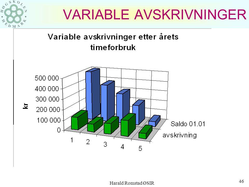 Harald Romstad ØSIR 45 VARIABLE AVSKRIVNINGER Antatt brukstid for maskinen er 10 000 timer. Vi finner derfor avskrivningen pr. time: