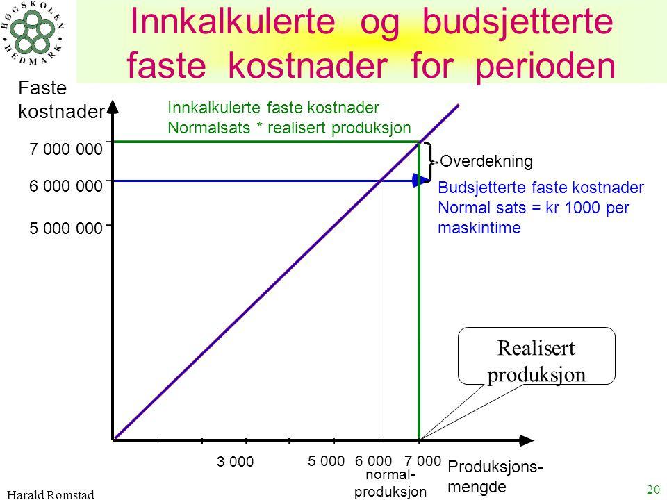 Harald Romstad 20 Innkalkulerte og budsjetterte faste kostnader for perioden Innkalkulerte faste kostnader Normalsats * realisert produksjon Budsjette