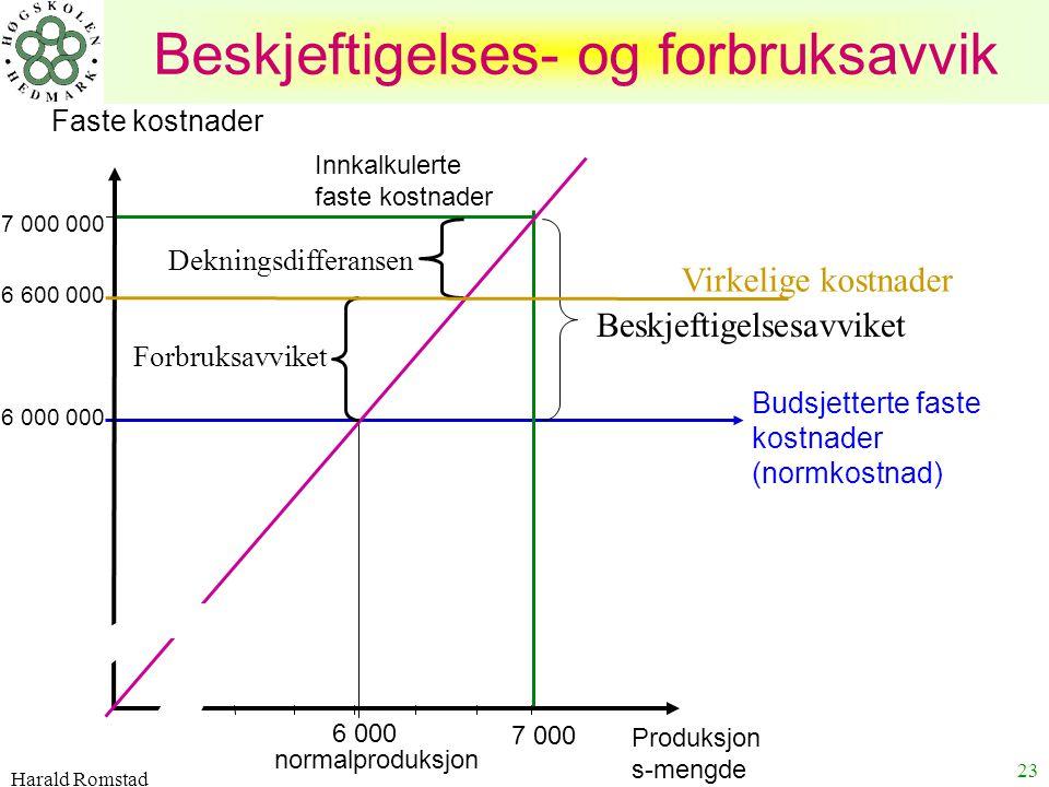 Harald Romstad 23 Beskjeftigelses- og forbruksavvik Innkalkulerte faste kostnader Budsjetterte faste kostnader (normkostnad) normalproduksjon Produksj