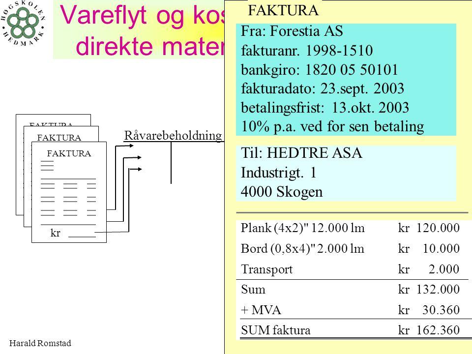 Harald Romstad9 Vareflyt og kostnadsregistrering av direkte materialer - HedTre ASA Råvarebeholdning Produkt X periodens tilvirkningskonto Dir.material- kostnader produkt X FAKTURA kr FAKTURA kr FAKTURA kr Produksjonsplan produksjonskalkyler Produkt Y periodens tilvirkningskonto Dir.material- kostnader produkt Y Material- rekvisisjoner