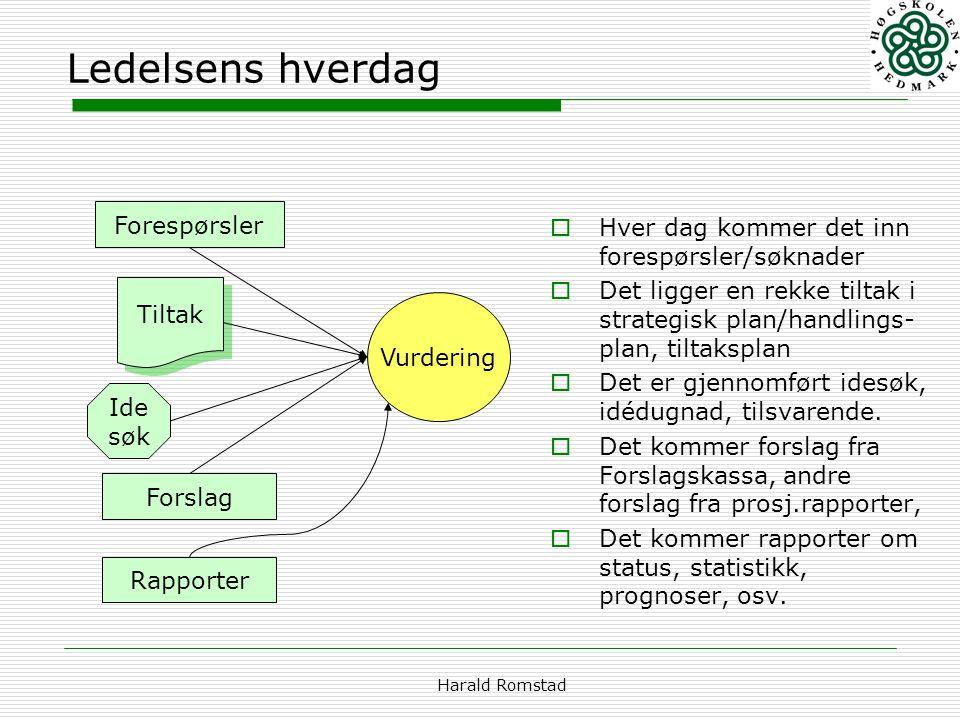 Harald Romstad Ledelsens hverdag  Hver dag kommer det inn forespørsler/søknader  Det ligger en rekke tiltak i strategisk plan/handlings- plan, tilta