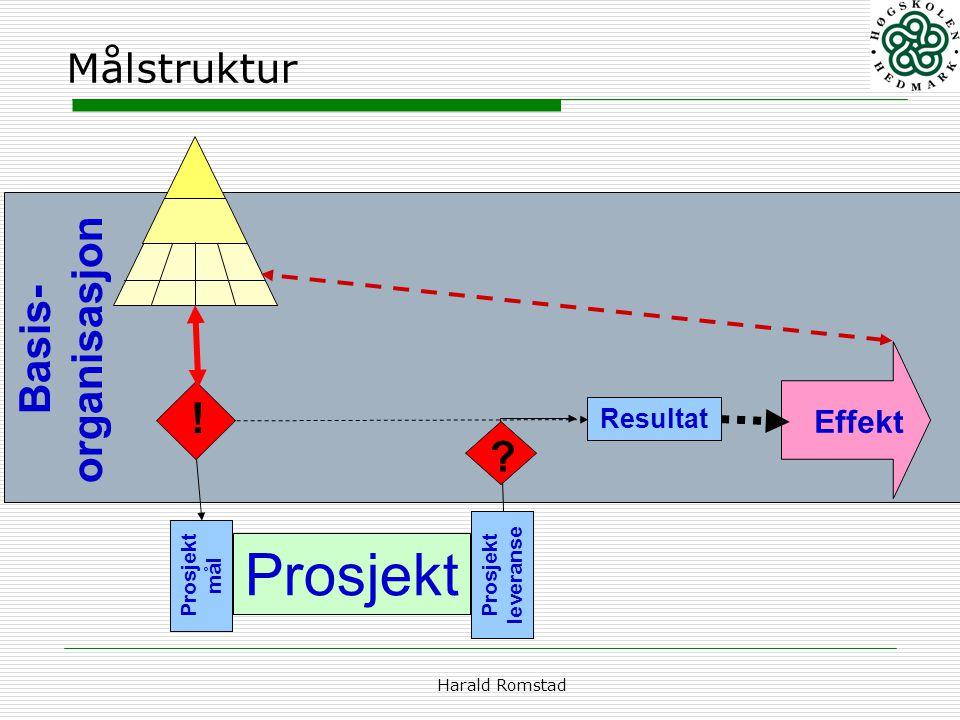 Harald Romstad Målstruktur Basis- organisasjon Resultat Effekt ! Prosjekt Prosjekt mål Prosjekt leveranse ?