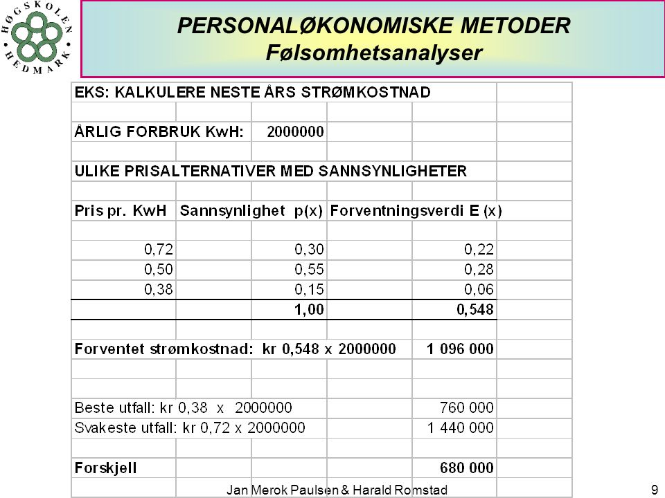 Jan Merok Paulsen & Harald Romstad10 PERSONALØKONOMISKE METODER Nyttekostnadsanalyse - begrepet  NYTTEKOSTNADSANALYSE  SAMFUNNSØKONOMISK LØNNSOMHETSMÅLING  SYSTEMATISK FORSØK PÅ Å MÅLE OG VEIE SAMMEN ALLE GEVINSTER OG KOSTNADER VED OFFENTLIGE PROSJEKTER  FOR Å SE OM PROSJEKTENE BØR GJENNOMFØRES ELLER IKKE  EKSEMPEL: FORLENGELSE AV NORDLANDSBANEN  METODEN OGSÅ RELEVANT INNENFOR PERSONALOMRÅDET