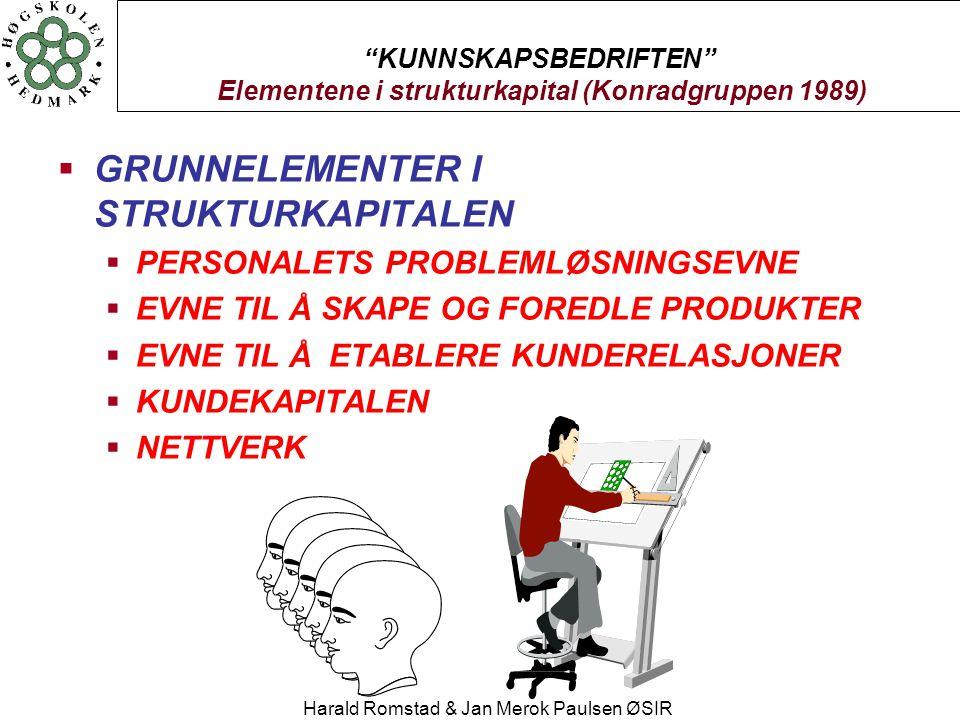"Harald Romstad & Jan Merok Paulsen ØSIR ""KUNNSKAPSBEDRIFTEN"" Elementene i strukturkapital (Konradgruppen 1989)  GRUNNELEMENTER I STRUKTURKAPITALEN "