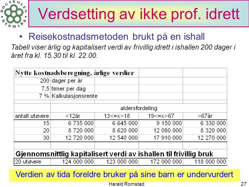 Harald Romstad27 Verdsetting av ikke prof.
