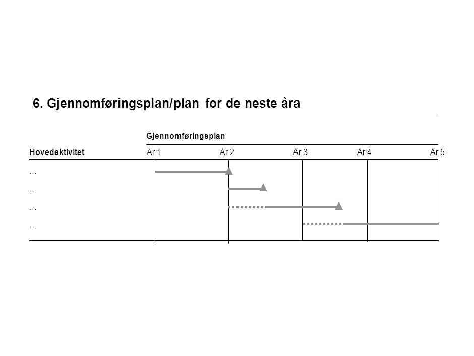 6. Gjennomføringsplan/plan for de neste åra Gjennomføringsplan År 2År 3År 4År 1Hovedaktivitet … … … … År 5