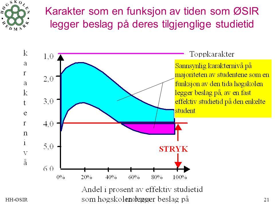 HH-ØSIR12.07.201421 Karakter som en funksjon av tiden som ØSIR legger beslag på deres tilgjenglige studietid