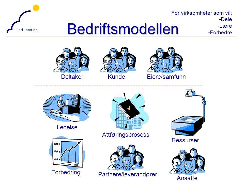 For virksomheter som vil: -Dele -Lære -Forbedre 14 Bedriftsmodellen Deltaker Ledelse Attføringsprosess KundeAnsatte Eiere/samfunn Forbedring Partnere/