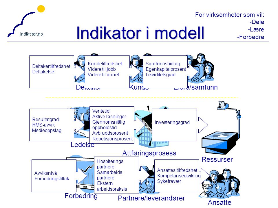 For virksomheter som vil: -Dele -Lære -Forbedre 22 Indikator i modell Deltaker Ledelse Attføringsprosess KundeAnsatte Eiere/samfunn Forbedring Partner