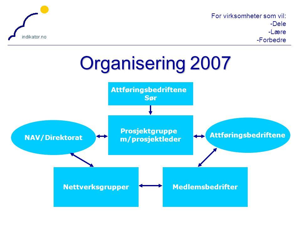 For virksomheter som vil: -Dele -Lære -Forbedre 28 Organisering 2007 Attføringsbedriftene Sør Prosjektgruppe m/prosjektleder Attføringsbedriftene NAV/