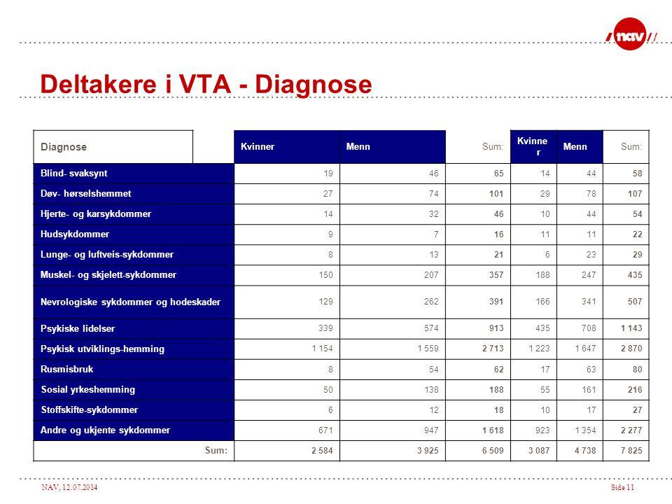 NAV, 12.07.2014Side 11 Deltakere i VTA - Diagnose Diagnose KvinnerMennSum: Kvinne r MennSum: Blind- svaksynt 194665144458 Døv- hørselshemmet 277410129