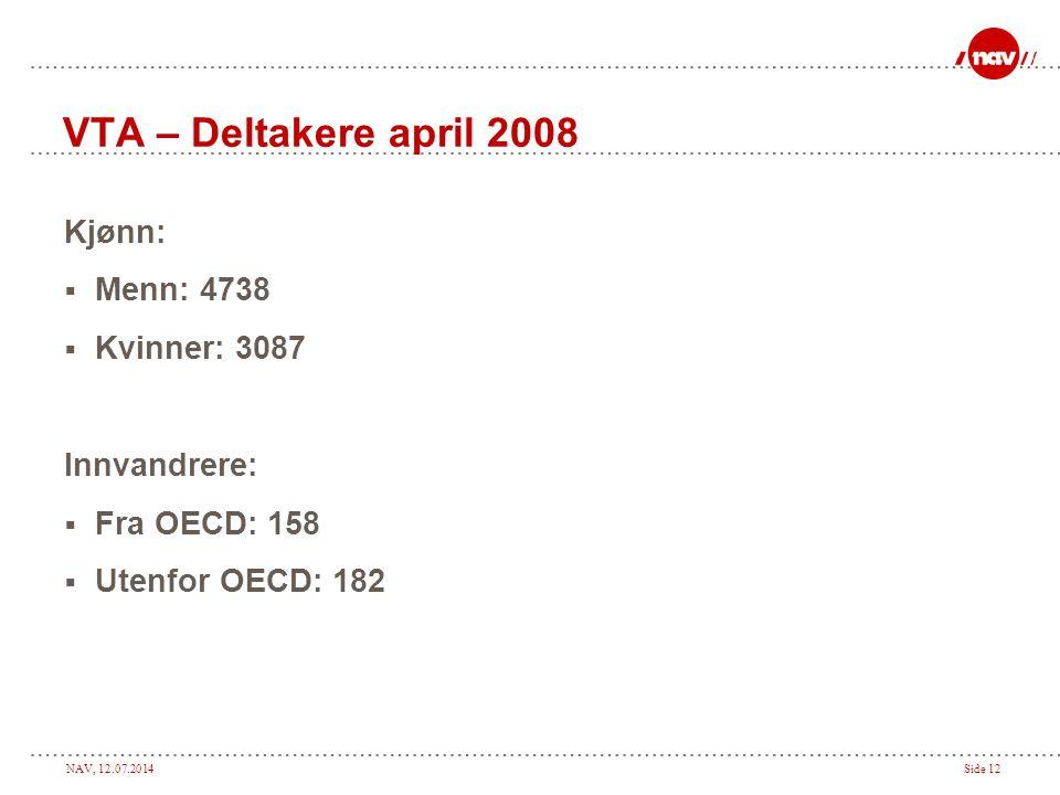 NAV, 12.07.2014Side 12 VTA – Deltakere april 2008 Kjønn:  Menn: 4738  Kvinner: 3087 Innvandrere:  Fra OECD: 158  Utenfor OECD: 182