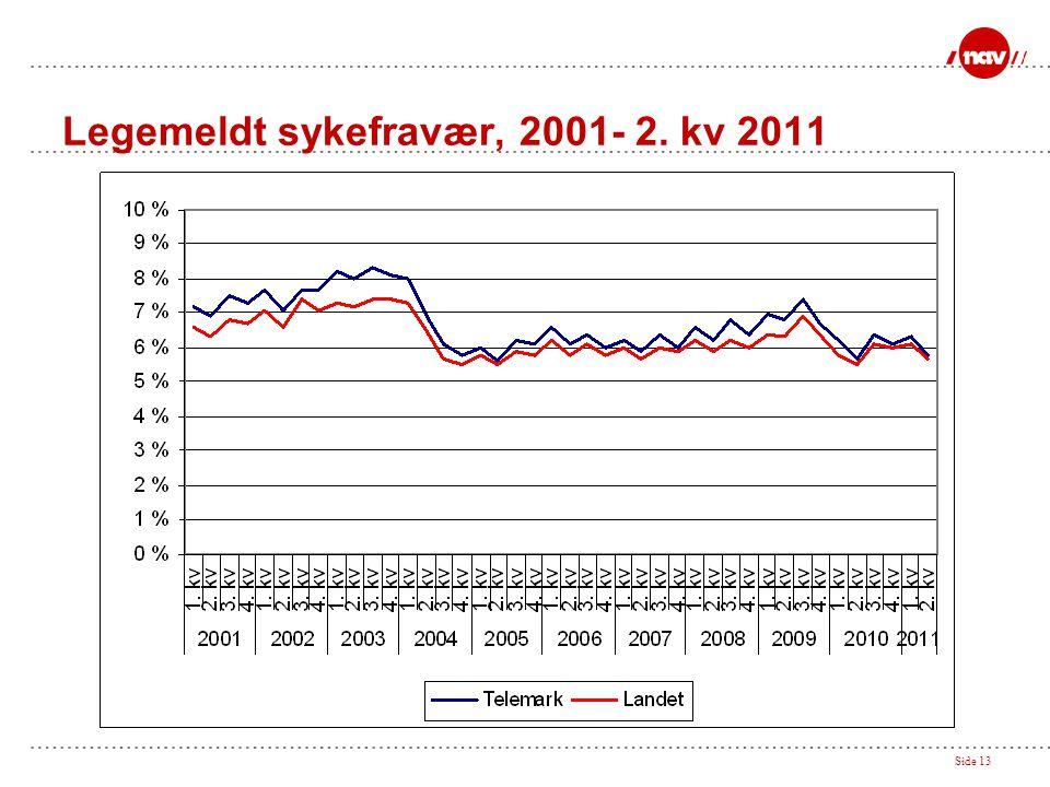 Side 13 Legemeldt sykefravær, 2001- 2. kv 2011