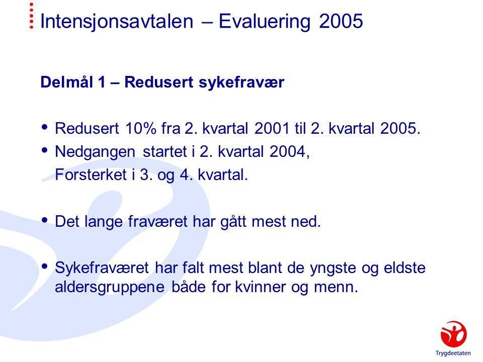 Intensjonsavtalen – Evaluering 2005 Delmål 1 – Redusert sykefravær  Redusert 10% fra 2.