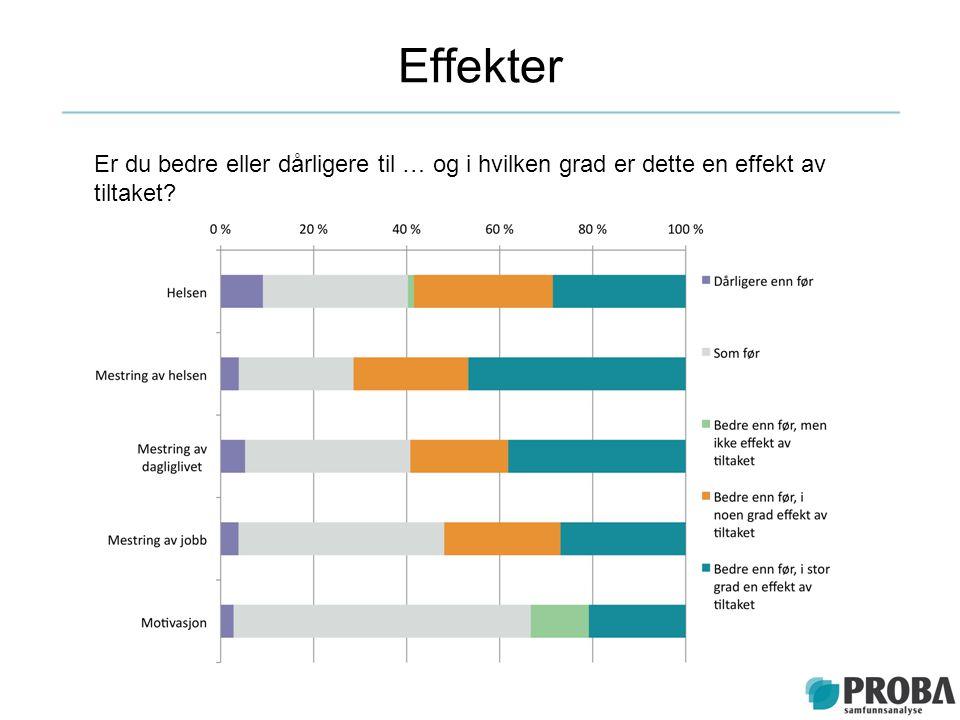 Effekter Er du bedre eller dårligere til … og i hvilken grad er dette en effekt av tiltaket?