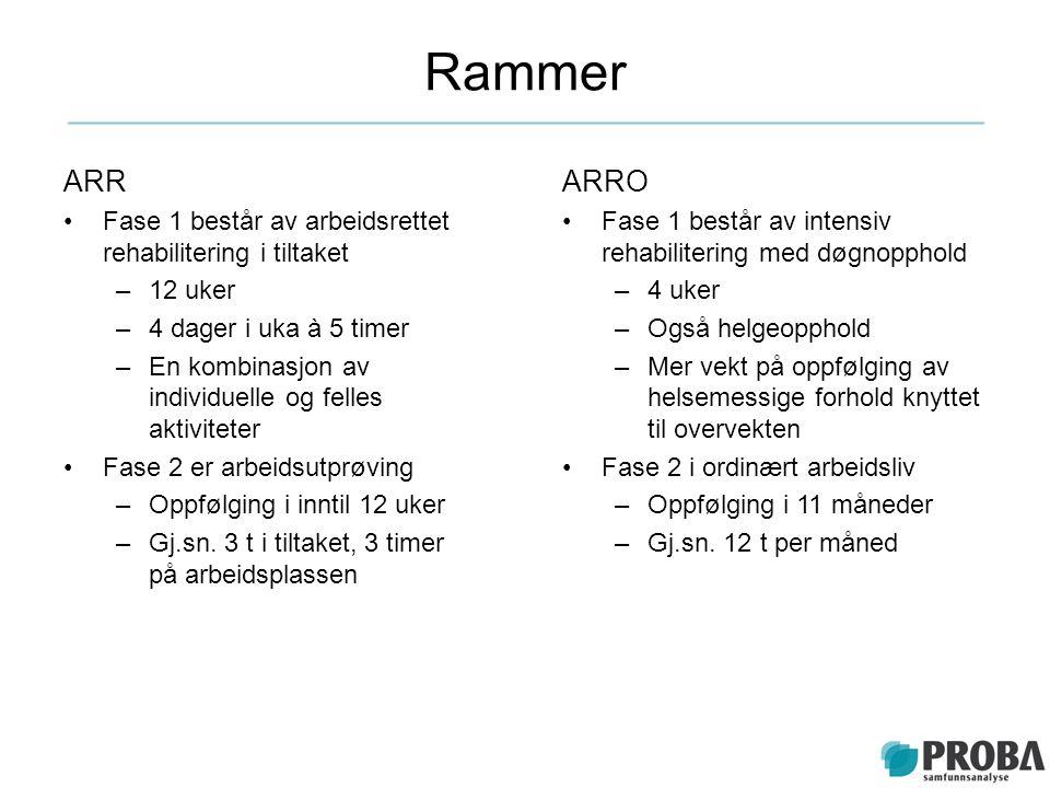 Rammer ARR Fase 1 består av arbeidsrettet rehabilitering i tiltaket –12 uker –4 dager i uka à 5 timer –En kombinasjon av individuelle og felles aktivi