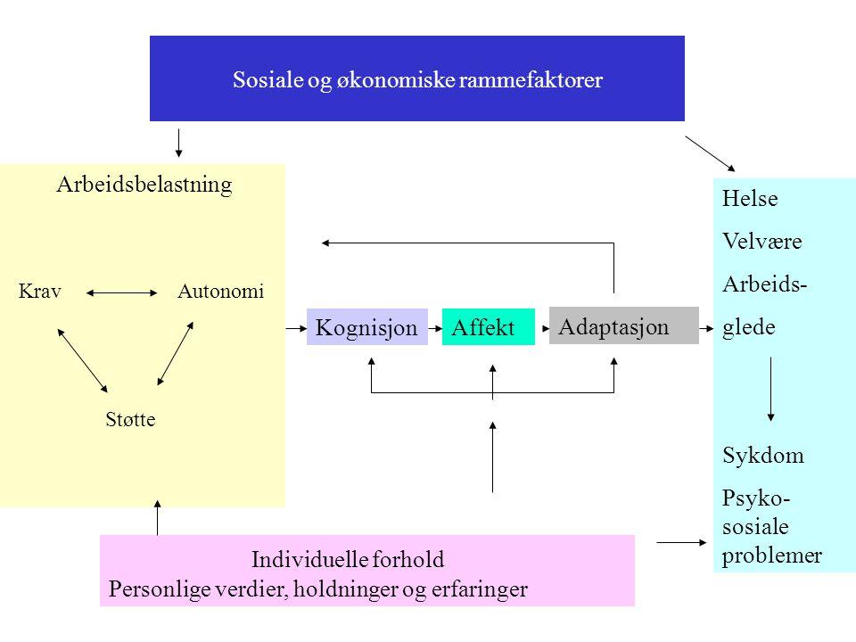 Sosiale og økonomiske rammefaktorer Arbeidsbelastning Krav Autonomi Støtte KognisjonAffekt Adaptasjon Helse Velvære Arbeids- glede Sykdom Psyko- sosiale problemer Individuelle forhold Personlige verdier, holdninger og erfaringer
