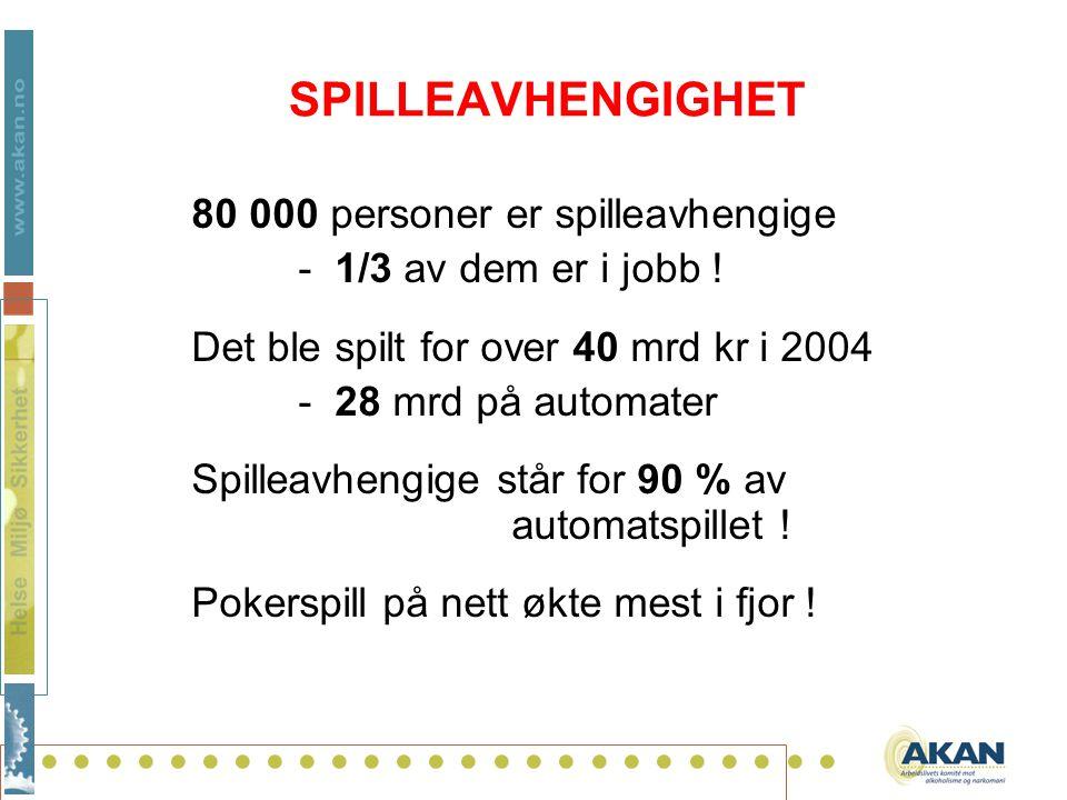 .......................... SPILLEAVHENGIGHET 80 000 personer er spilleavhengige - 1/3 av dem er i jobb ! Det ble spilt for over 40 mrd kr i 2004 - 28